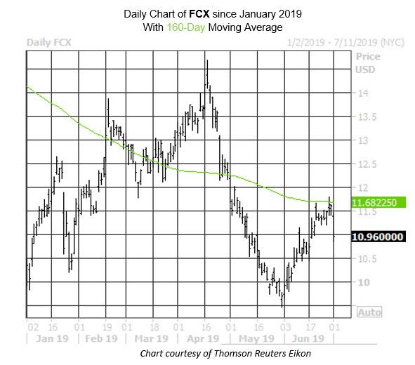 MMC Daily Chart FCX