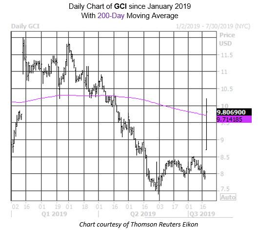 MMC Daily Chart GCI