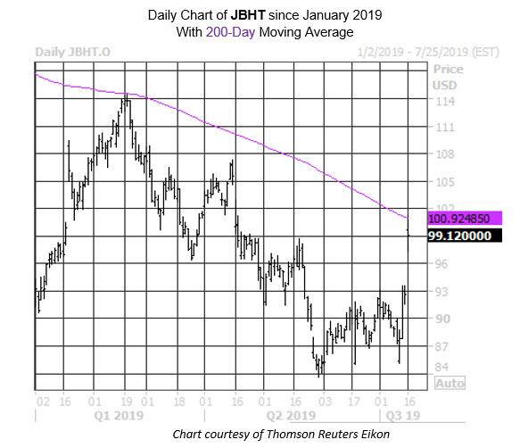 MMC Daily Chart JBHT