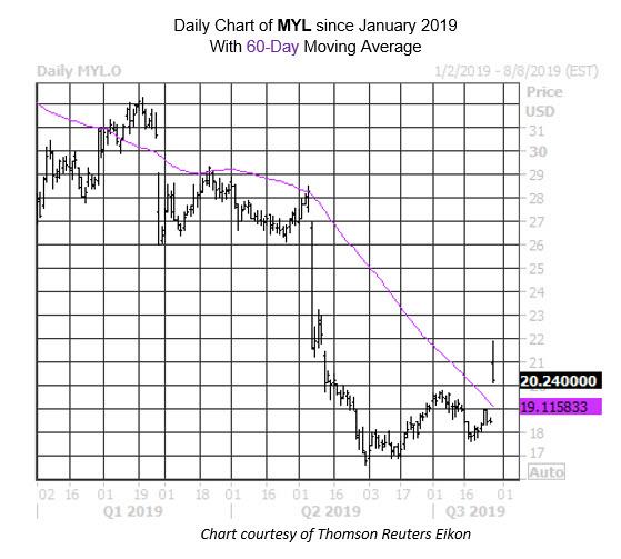 MMC Daily Chart MYL