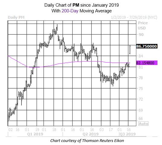 MMC Daily Chart PM