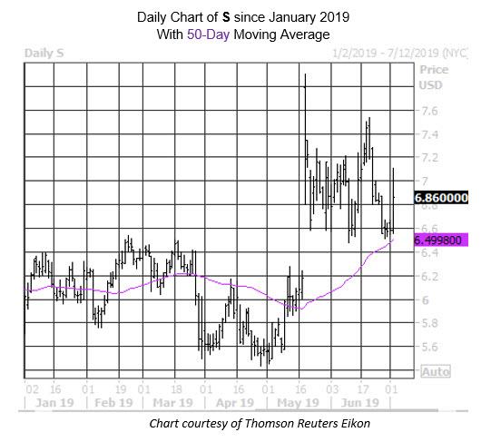 MMC Daily Chart S