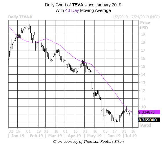 MMC Daily Chart TEVA