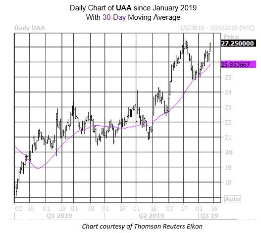 MMC Daily Chart UAA