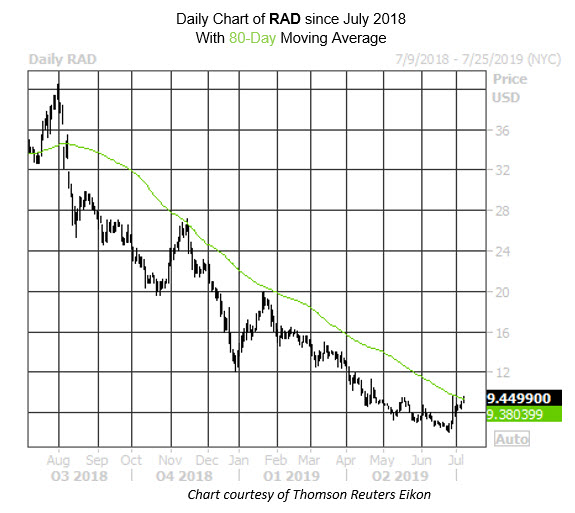 RAD Stock Chart MMC