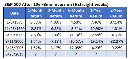 MMO 1 - yield inversion