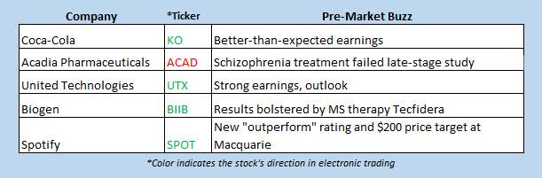 buzz stocks july 23