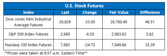 Futures Chart July 10 2