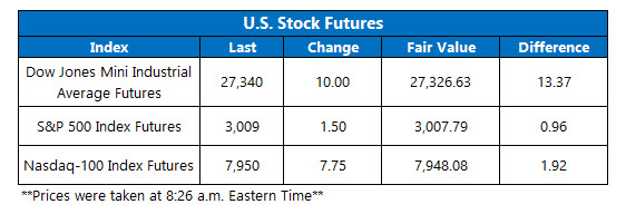 Futures Chart July 17