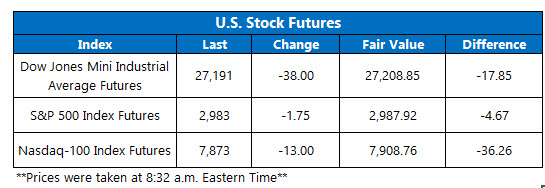Futures Chart July 18