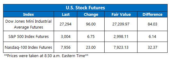 Futures Chart July 19