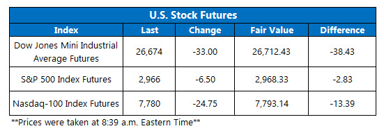 Futures Chart July 2