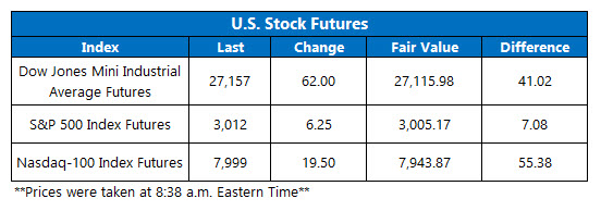 Futures Chart July 26