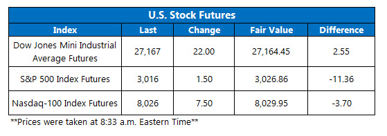 Futures Chart July 29