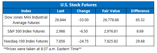 Futures Chart July 3 a