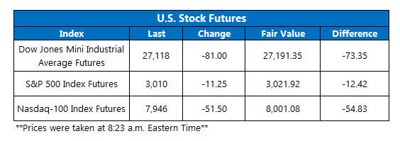 Futures Chart July 30