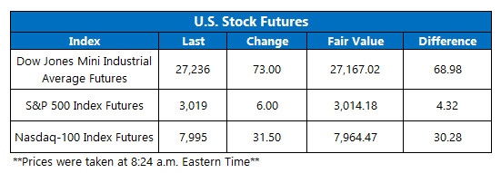 Futures Chart July 31