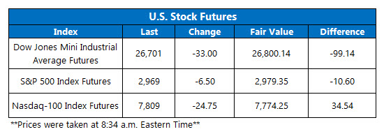 Futures Chart July 9