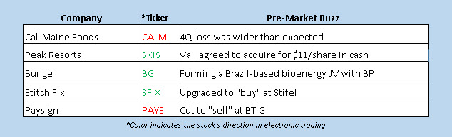 premarket stock news july 22