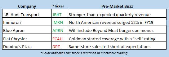 stock market news july 16