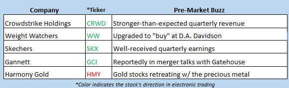stock market news july 19