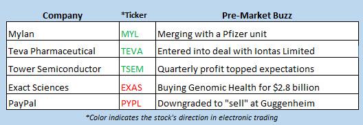 stock market news july 29