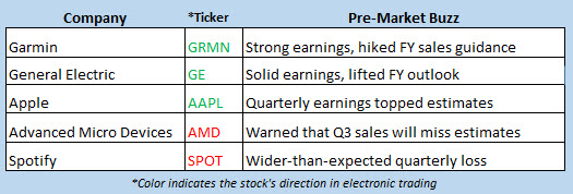 stock market news july 31