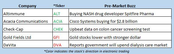 stock market news july 9