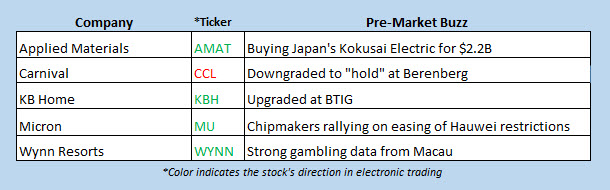stock news july 1