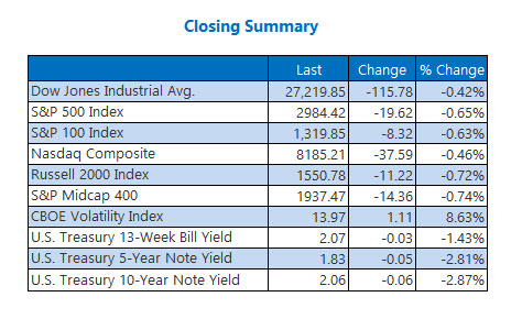 Closing Indexes Summary July 17