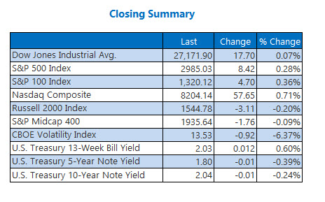 Closing Indexes Summary July 22