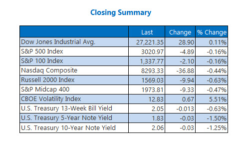 Closing Indexes Summary July 29
