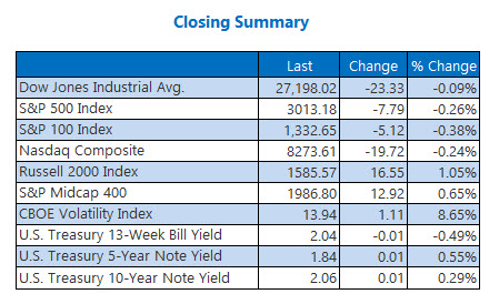 Closing Indexes Summary July 30
