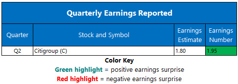 Corporate Earnings July 15