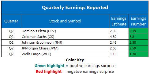 Corporate Earnings July 16