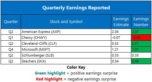 Corporate Earnings July 19