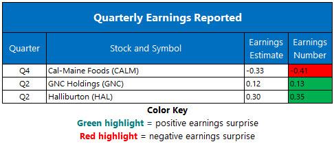 Corporate Earnings July 22