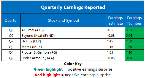 Corporate Earnings July 30