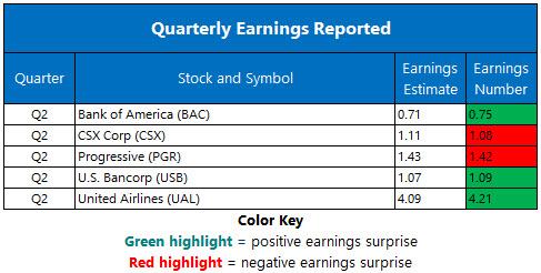 Corporate Earnnings July 17