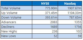 NYSE and Nasdaq July 2
