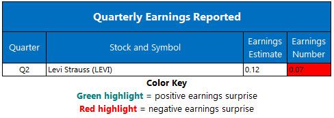 NYSE and Nasdaq Stats July 10