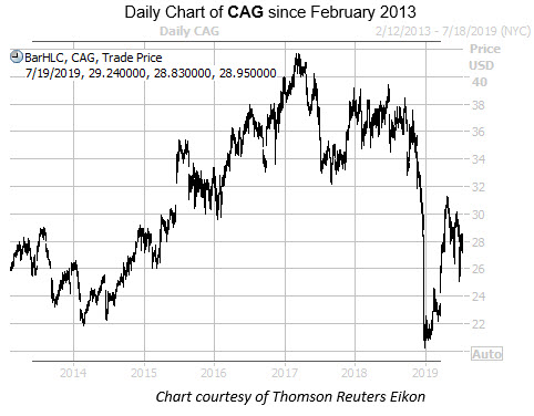 WKEND CAG Since 2013 Chart