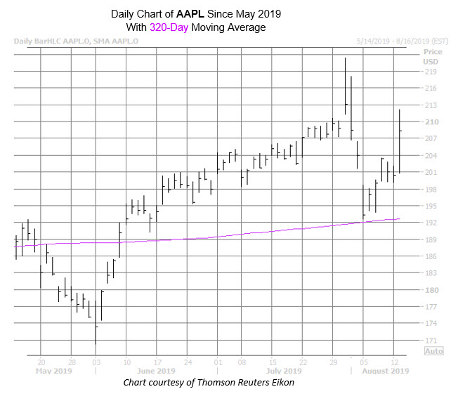 AAPL Chart Aug 13