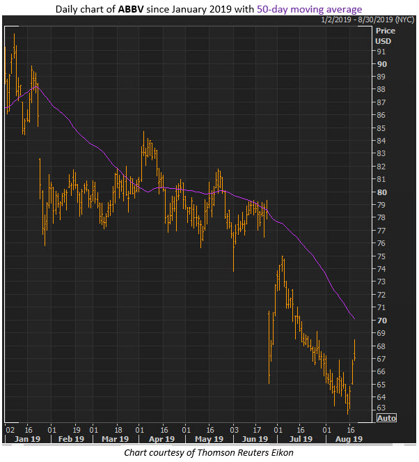 abbv stock chart aug 20
