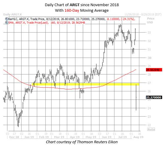 ARGT ETF chart aug 9