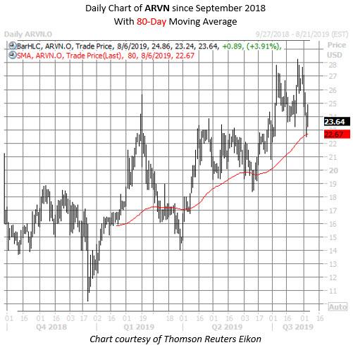 ARVN stock chart aug 6