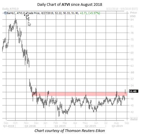 ATVI stock chart aug 27