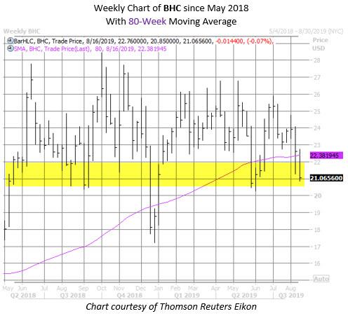BHC chart aug 15