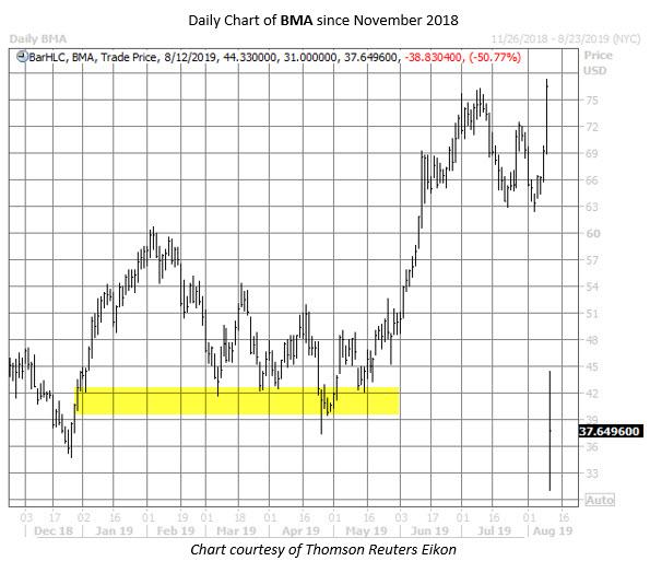 BMA stock chart aug 9