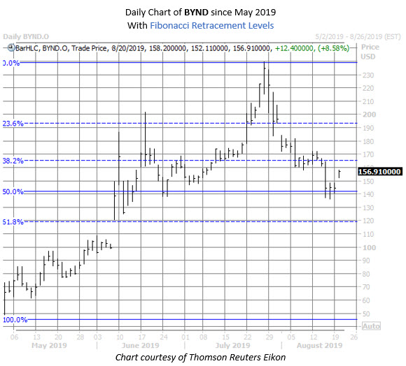 BYND stock chart aug 20